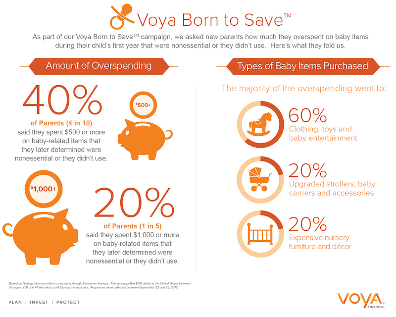 voya savings